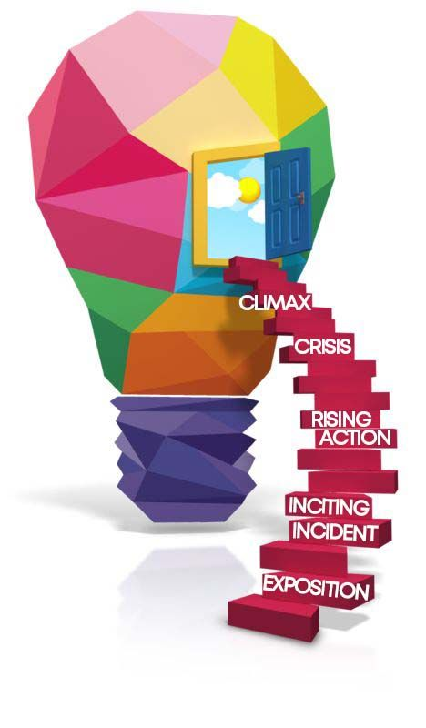Freytag's Pyramid in graphic representation